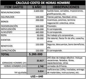 CALCULO COSTO DE HORAS HOMBRE